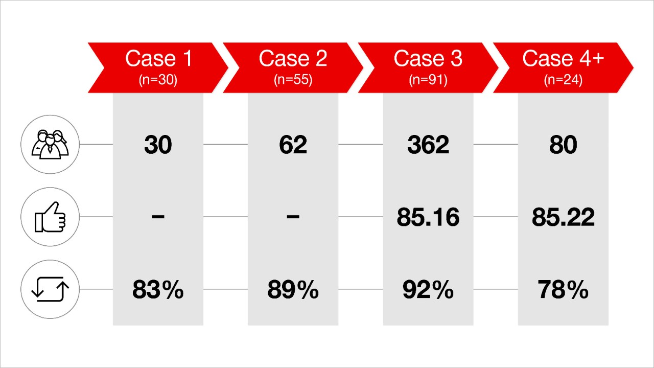 Overview of the number of customers and their experiences over the cases.