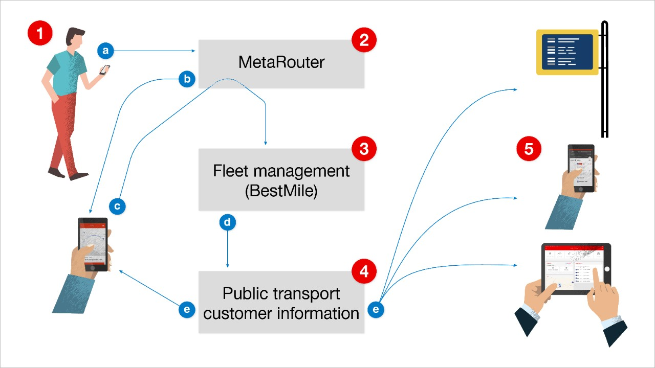 The process flow for users booking a ride.