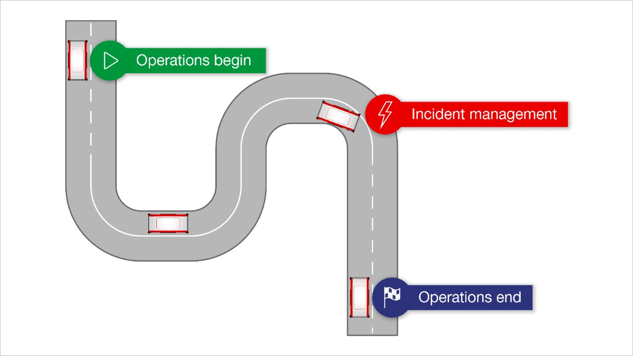 The processes necessary to ensure safe and stable operations.