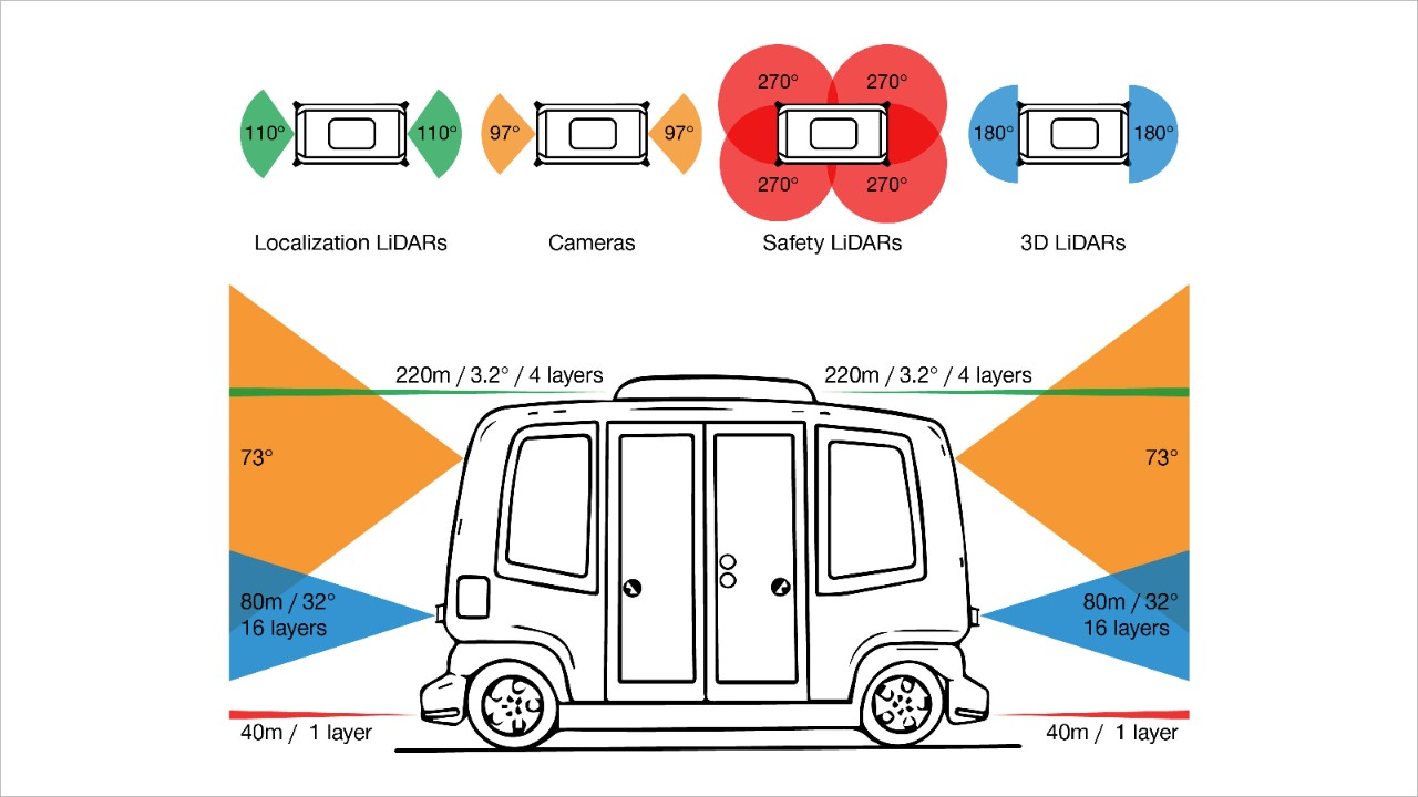 This overview shows the integrated sensors and the areas around the vehicle where they can detect objects.