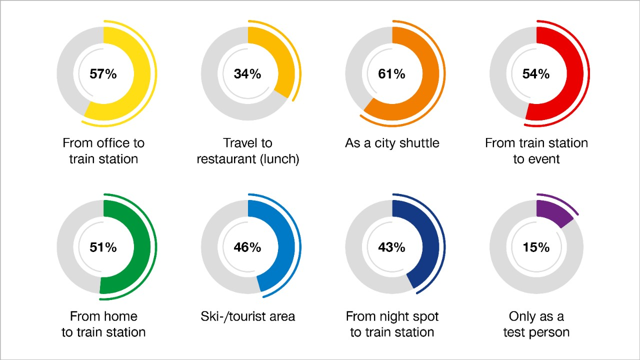 Survey results showing how customers could image using a shuttle in future.